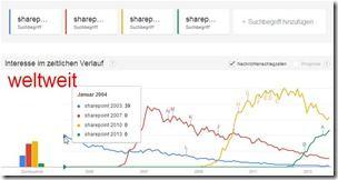 Google Trends - Sharepoint-Versionen im Vergeleich - weltweit