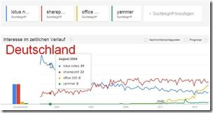 Google Trends Themenvergleich - Lotus Notes vs Sharepoint, Office365, Yammer - Deutschland