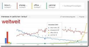 Google Trends Themenvergleich - Lotus Notes vs Sharepoint, Office365, Yammer - weltweit