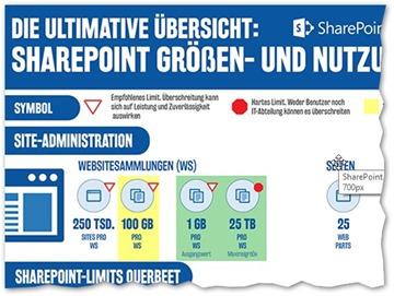 SharePoint Limits