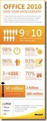 1 Jahr Office 2010 in Zahlen
