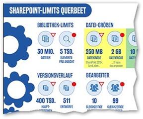 SharePoint-Limits