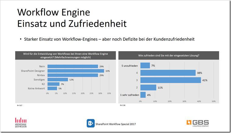 Workflows mit SharePoint - Einsatz und Zufriedenheit