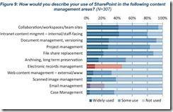 AIIM-Studie_SharePoint_für welche Szenarien