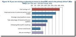 AIIM-Studie_Was erwarten Sie vom Umstieg in die Cloud