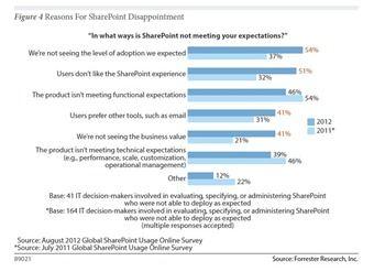 Forrester-Sharepoint-Studie - Teilweise enttäuschte Erwartungen bei Verbreitug und Akzeptanz