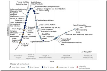 Gartner Hype Cycle für den Digial Workplace 2017