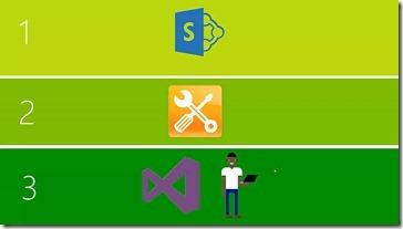 Bormittel-Drittanbieter-Tool-Programmierung