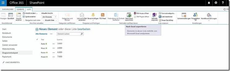 Diagramme aus SharePoint-Daten statt Excel erzeugen