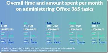 Gesamtzeit und Kosten pro Monat für Office 365-Verwaltungsaufgaben