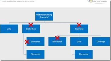 Grundlagen SharePoint Berechtigungen_
