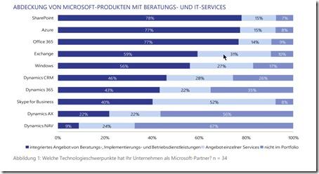 Welche Produkte Microsoft-Partner abdecken (Lünendonk)