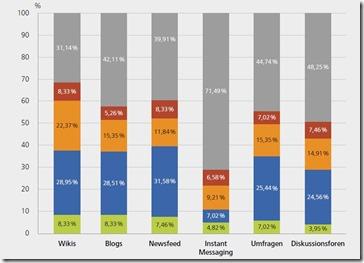 Nutzung der einzelnen SharePoint-Funktionen - AW-Studie 2016