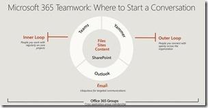 Outlook als eines der drei Microsoft-Tools