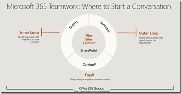 Microsoft 365 - die neue Collaboration-Strategie