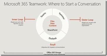 Microsoft 365 - die neue Collaboration-Strategie