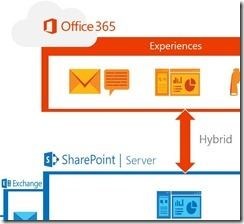 SharePoint 2016-Office 365.jpg_