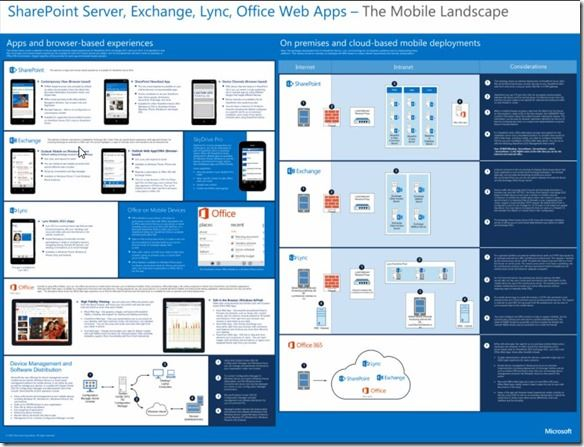 SharePoint Server, Lync, Exchange, and Office Web Apps