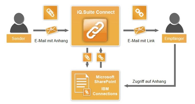 E-Mail-Kommunikation mit Social-Business-Plattformen verknüpfen