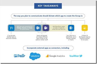 Office-365-Gruppen - Takeaways
