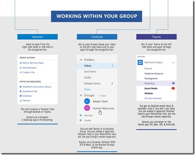 Office-365-Gruppen - Working