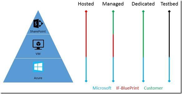 Grade der Verantwortlichkeit und der Eingriffsmöglichkeiten bei SharePoint auf Azure - je nach Hosting-Variante