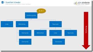 Berechtigungen in SharePoint verstehen 3