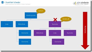 Berechtigungen in SharePoint verstehen 5