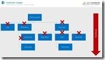 Berechtigungen in SharePoint verstehen 7