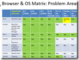 Browser and OS Matrix Problem Areas