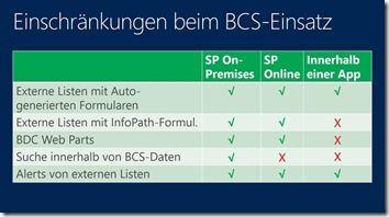 Einschrnkungen-beim-BCS-Einsatz