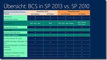Übersicht---BCS-in-SP-2013-vs.-SP-2010