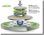 Sharepoint zum ECM erweitern - mit Vialutions v4ECM