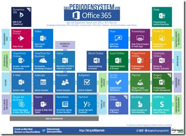 Periodic Table of Office 365-DE_1000