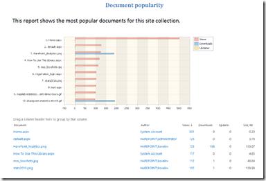 Die beliebtesten Seiten einer Websitesammlung