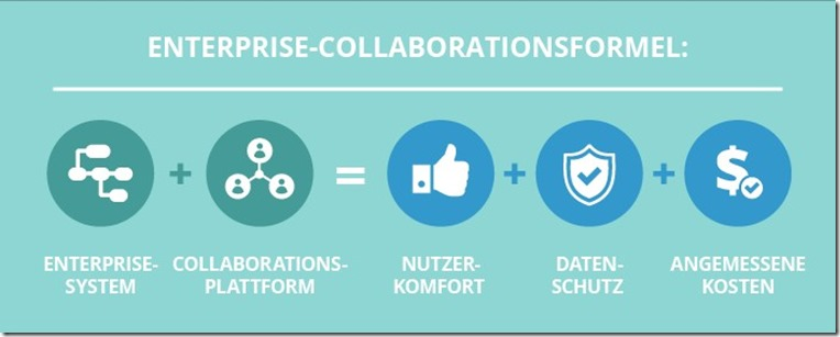 Enterprise Collaboration - ScienceSoft_