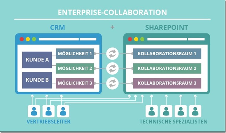 Enterprise Collaboration - ScienceSoft