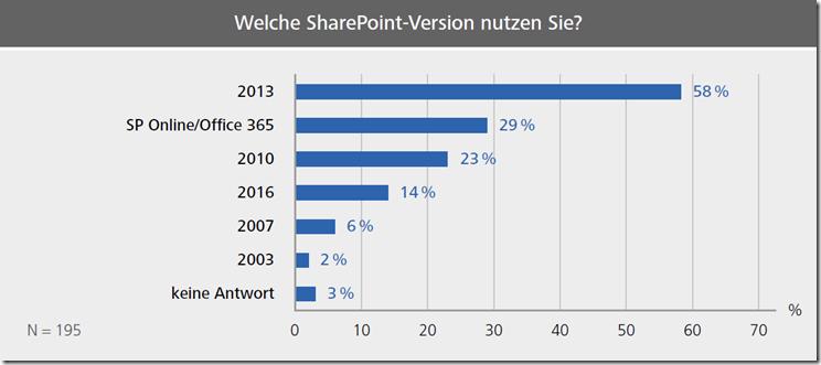 Derzeit arbeiten 58 Prozent mit SharePoint 2013, der Anteil der aktuellen Version 2016 ist auf 14 Prozent angewachsen. Office 365/SharePoint Online setzen schon 29 Prozent ein.