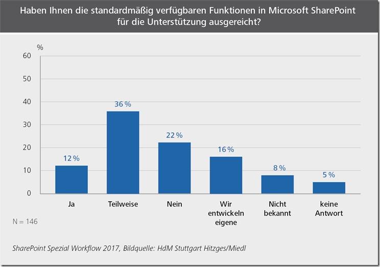 SharePoint bringt grundlegende Workflow-Funktionen von Haus aus mit, aber genügen diese den Anwendern? Ja sagen nur 12 Prozent, teilweise 36 Prozent. 22 Prozent jedoch können nichts damit anfangen, 16 Prozent entwickeln solche Funktionen selber