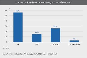 Aktuell setzten 56 Prozent der Unternehmen SharePoint für Workflows und Prozesse ein, 26 Prozent planen dies.