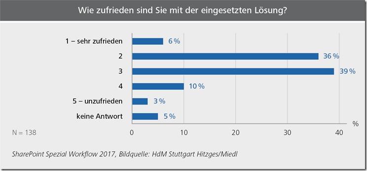 Wie zufrieden sind die Anwender mit ihren eingesetzten Workflow-Lösungen? Nur 6 Prozent sehr zufrieden und 36 Prozent zufrieden, aber rund 50 Prozent mittelmäßig bis nicht zufrieden.