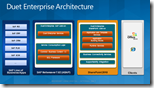 Duet Enterprise- Architektur - SAP - Netweaver - Sharepoint - Office 2010