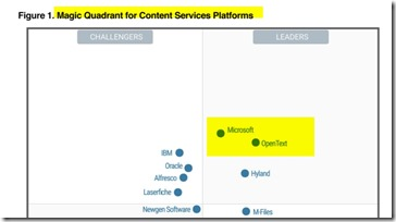 Gartner Magic Quadrand Content Services