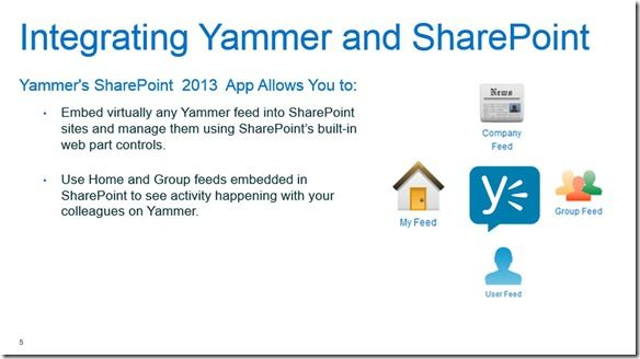 Yammer-Sharepoint 2013-Integration (1)
