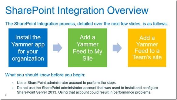 Yammer-Sharepoint 2013-Integration (2)