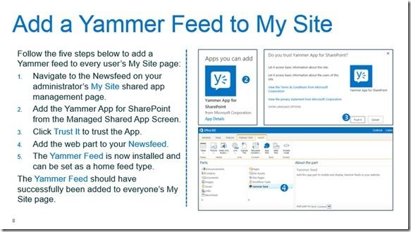Yammer-Sharepoint 2013-Integration (4)