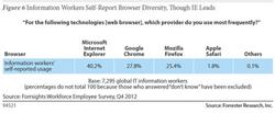 Forrester Browser-Marktanteile