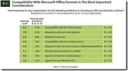 Format-Kompatibilität - nach wie vor das wichtigste Argument pro MS-Ofice