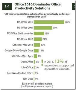 Office 2010 dominiert nach wie vor in den Unternehmen