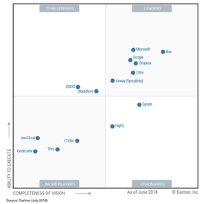 Gartner Magic Quadrant für Content Collaboration Platformen